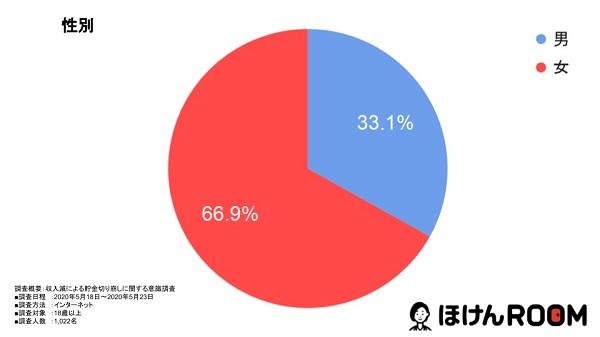 収入が落ちたと答えた人は66%!「収入減少による貯金に関する意識調査」第1弾を発表のグラフ